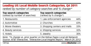 Mobile search has grown into distinct patterns for users, a treasure trove of nuanced marketing ideas