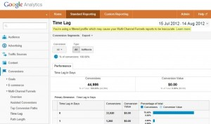 Google Analytics Time Lag