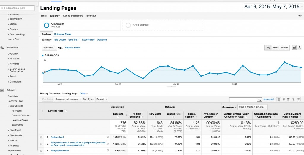 Google Analytics Landing Page