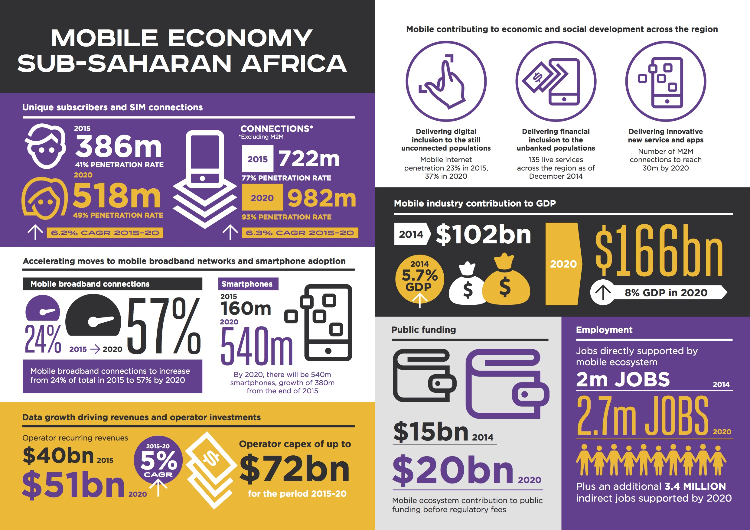 Mobile Trends in Africa - Infographic by @GSMA | Zimana Digital
