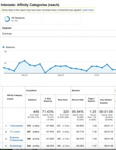 Google Analytics Affinity Reports