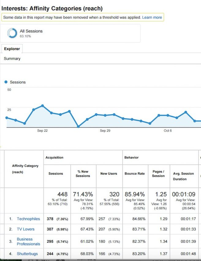 Google Analytics Affinity Report